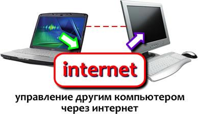 управление компьютером через интернет, управление удаленно